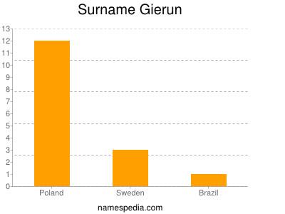 Surname Gierun