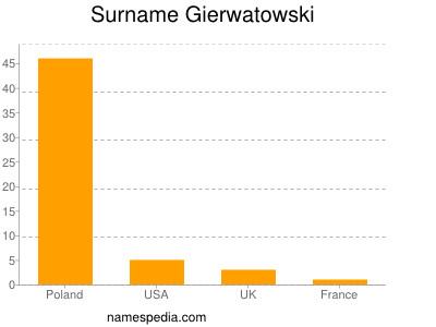 Surname Gierwatowski