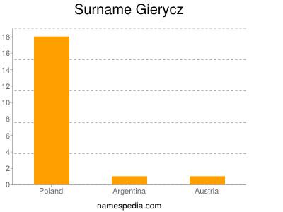 Surname Gierycz