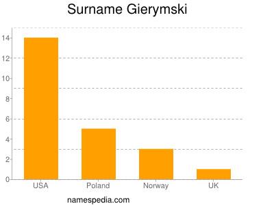 Surname Gierymski