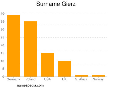 Surname Gierz