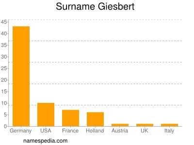 Surname Giesbert