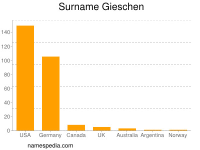 Surname Gieschen