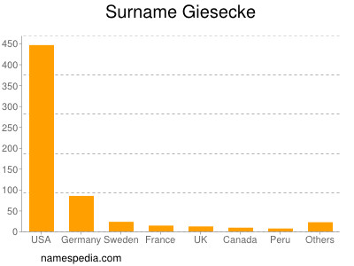 Surname Giesecke
