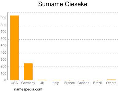 Surname Gieseke