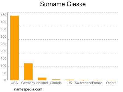 Surname Gieske