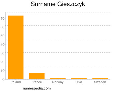 Surname Gieszczyk