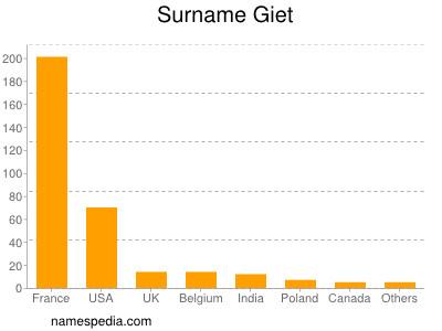 Surname Giet