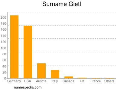 Surname Gietl
