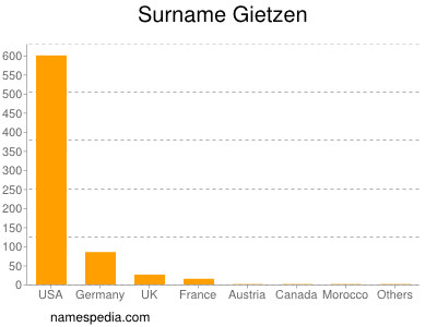 Surname Gietzen
