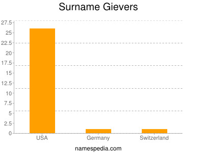 Surname Gievers