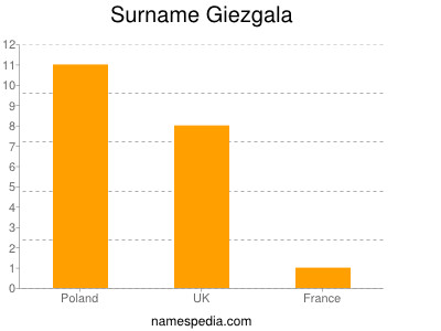 Surname Giezgala
