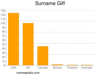 Surname Giff