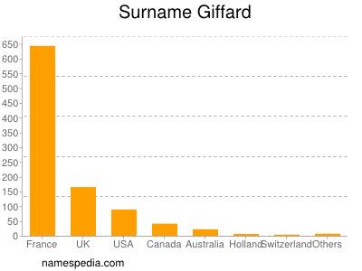 Surname Giffard