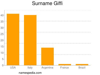 Surname Giffi