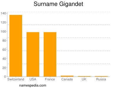 Surname Gigandet