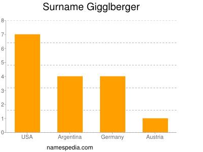 Surname Gigglberger