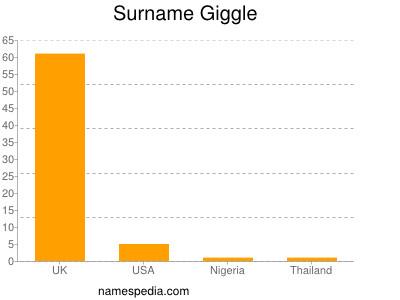 Surname Giggle