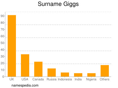 Surname Giggs