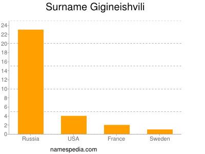 Surname Gigineishvili