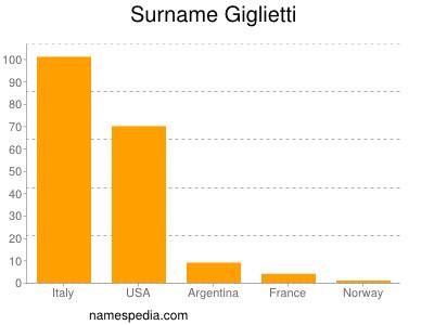 Surname Giglietti