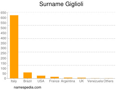 Surname Giglioli