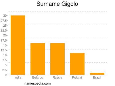 Surname Gigolo
