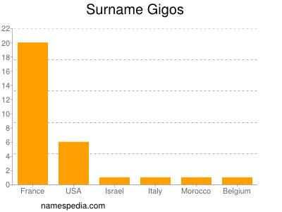Surname Gigos