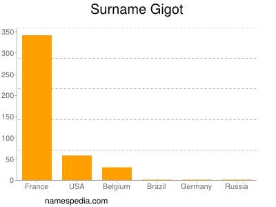 Surname Gigot