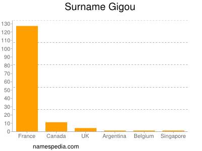 Surname Gigou