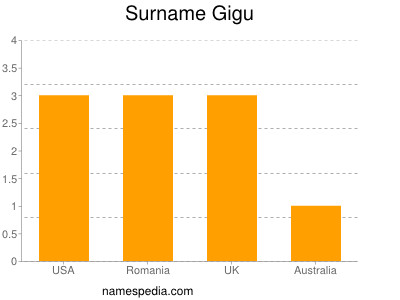 Surname Gigu