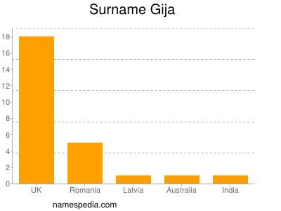 Surname Gija