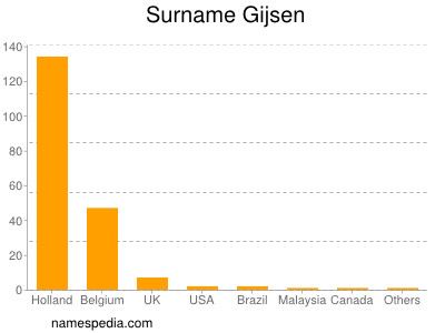 Surname Gijsen