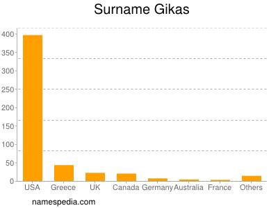 Surname Gikas