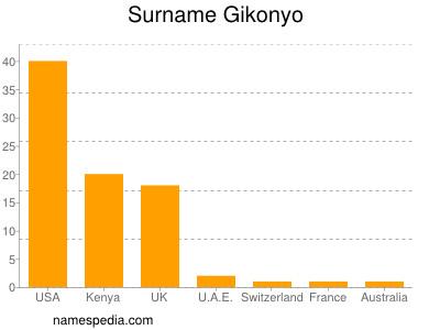 Surname Gikonyo