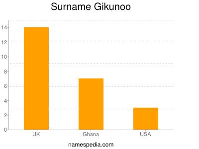 Surname Gikunoo