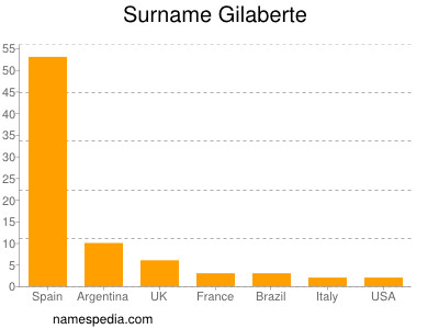 Surname Gilaberte