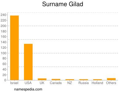 Surname Gilad