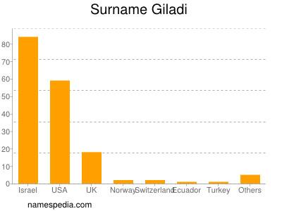 Surname Giladi