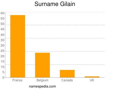 Surname Gilain