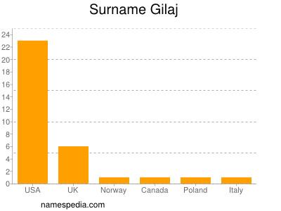 Surname Gilaj