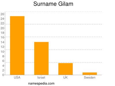 Surname Gilam