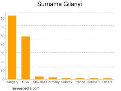 Surname Gilanyi