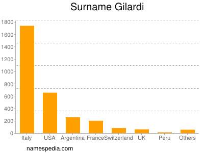 Surname Gilardi