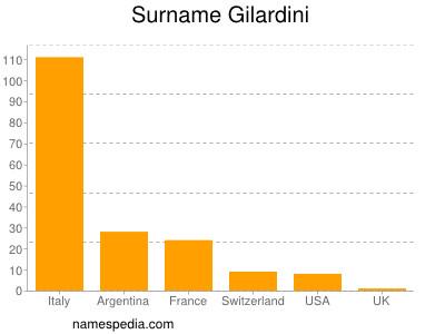 Surname Gilardini