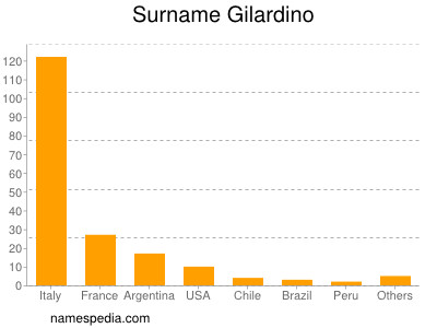 Surname Gilardino