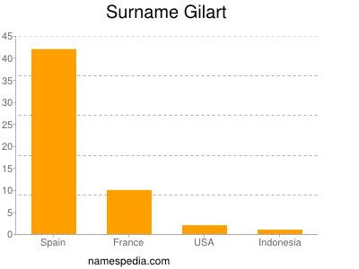 Surname Gilart