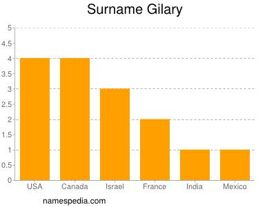 Surname Gilary