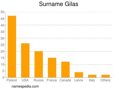 Surname Gilas