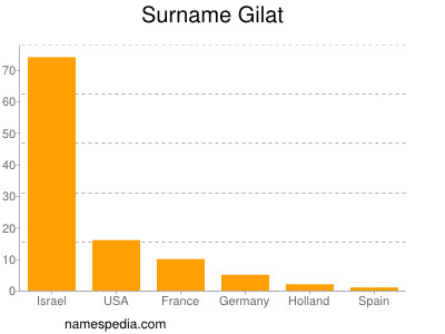 Surname Gilat